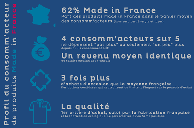 Sondage sur la consommatation Made in France