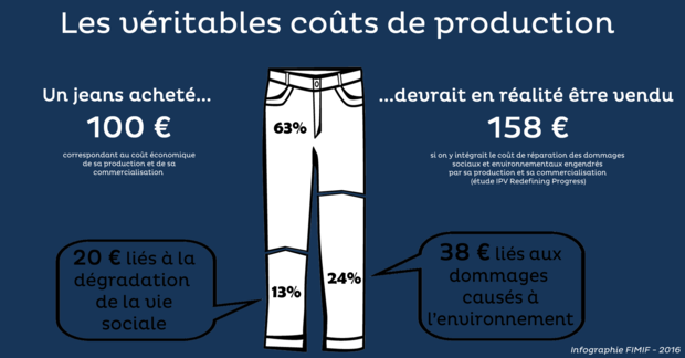 véritables coûts de production made in France